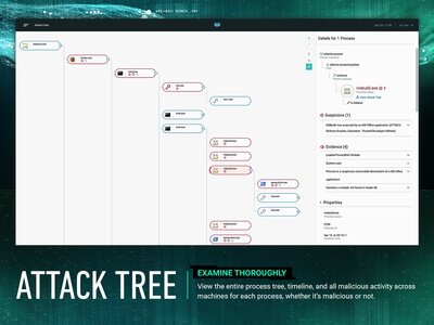 CYBEREASON ATTACK TREE