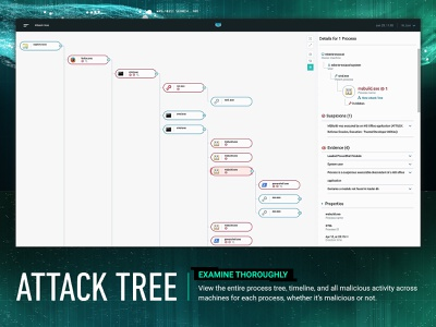 CYBEREASON ATTACK TREE zoom map cyber security cyber injection malware malop virus hackers correlation relation connections card details tree process tree process attack tree attack