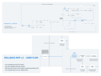 Shopify - Rollback for Data Migration System import undo tooling ui scenario minimal system data userflow shopify design ux