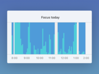 RescueTime visualization