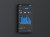 PerformanceView™ - Trends - Dark Mode