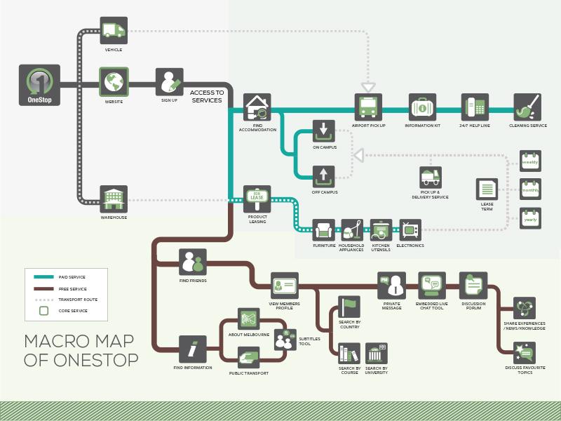 Macro Map map system icons personas user journey infographics scenarios blueprint service design