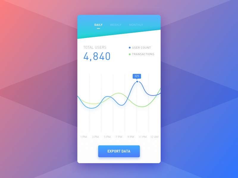 Analytics graph ui mobile daily app analytic
