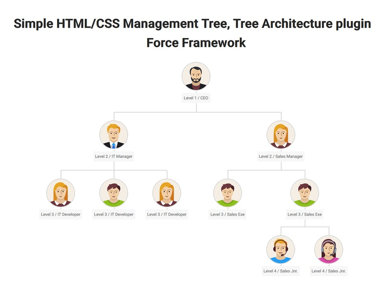 Simple Html Css Management Tree Plugin Force Framework By Nishant