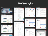 Dr Batra's Clinic Management System Dashboard flow