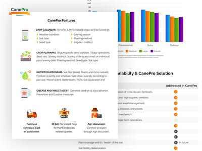CanePro - Smart way of Cane Management by MyAgriGuru