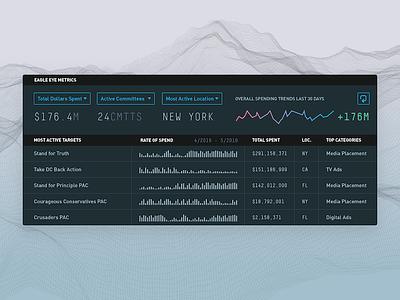 ICARUS - Metrics & Trends 2016 election politics data vis campaign finance charts sparklines dashboard