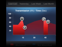 tawkon for iPhone –last call statistics