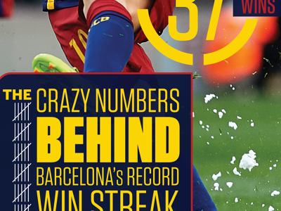 Barcelona's Win Streak
