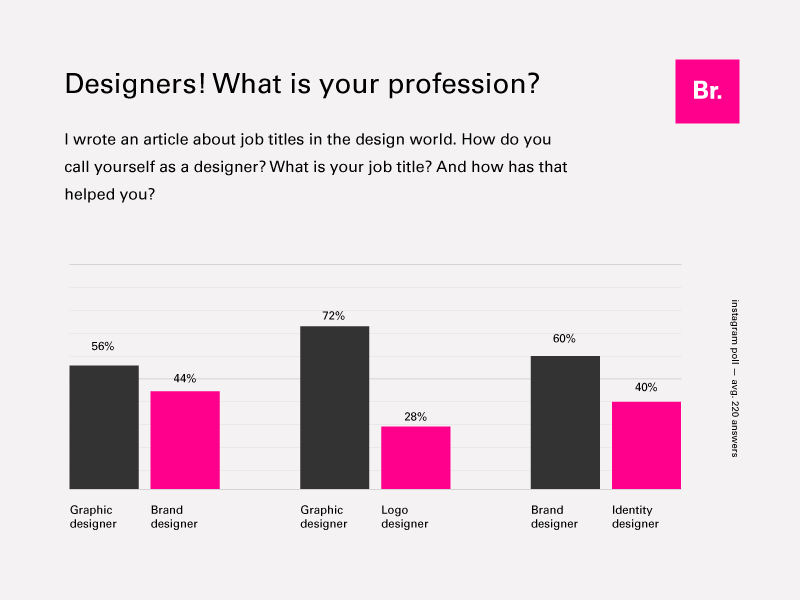 Designers! What is your profession? logo branding article bar chart infographic title job design