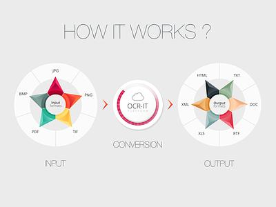 Diagram #1 diagram ui ocr infographic