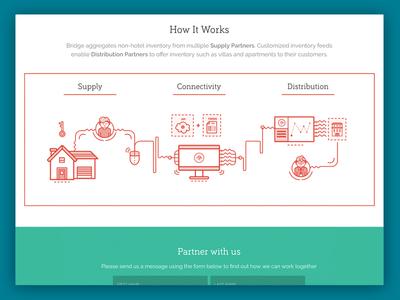 Infography - BridgeRentals API