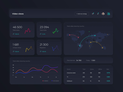 Dashboard for AdTech project table cards application neomorphism whiteboard dark ui clean ux diagrams flatdesign typography admin panel dashboard interface chart animation web minimal ui design