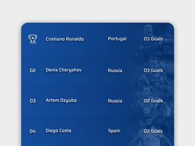 Daily ui #019 football sports player stats leaderboard