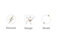 Icon Practices