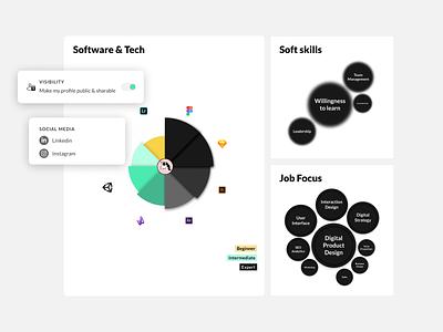 MuchSkills - Visualize your strengths startup softskills bubble chart dataviz ui skills