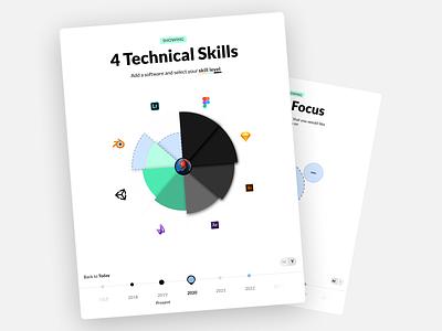 MuchSkills - Skills development timeline & goal setting data visualization skill profile muchskills ui