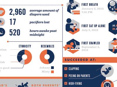 First Birthday Infographics