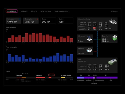 Electricity monitoring event tracker electricity monitoring ux web ui