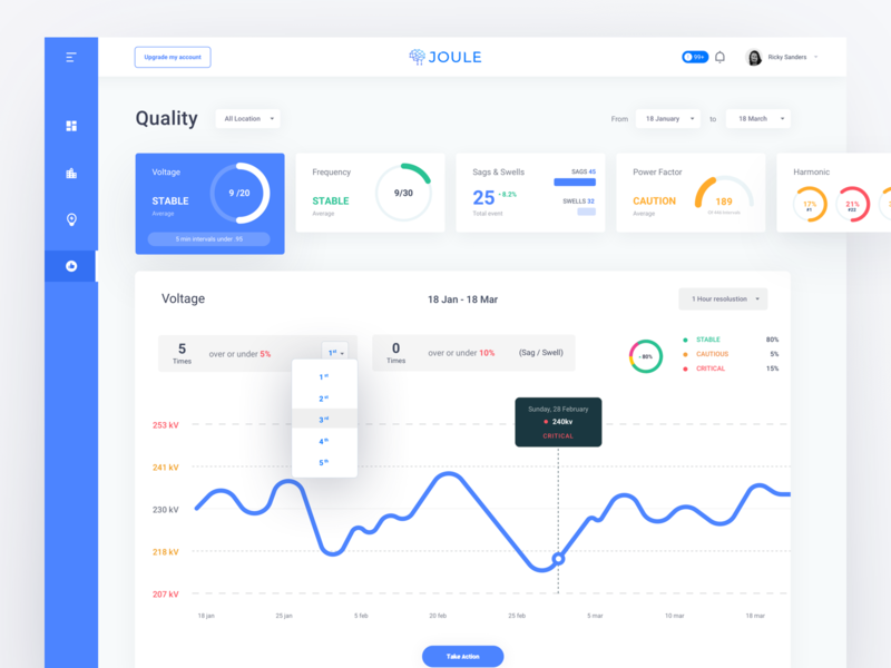 Joule Quality Dashboard financial management finance report dashboard diagram stats chart graph electricity bill app