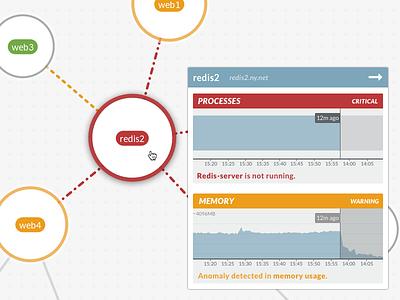 Network monitoring monitoring network