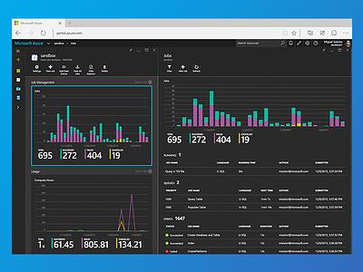 Azure Data Lake service cloud analytics charts dashboard microsoft hadoop big lake data azure