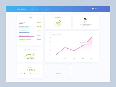 Dashboard UI ui graph chart dahsboard
