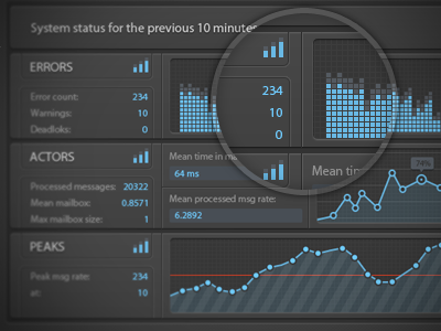 Stats Dashboard console - UI/UX ui user interface dashboard html5 css3 icons app graph