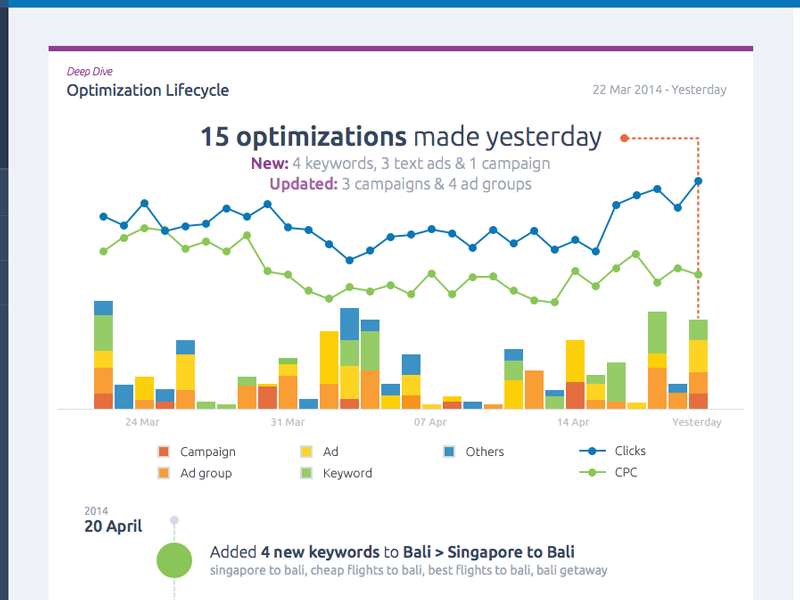 Optimization Timeline graphs data visualisation google adwords
