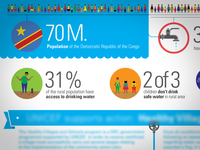 Infographic for UNICEF