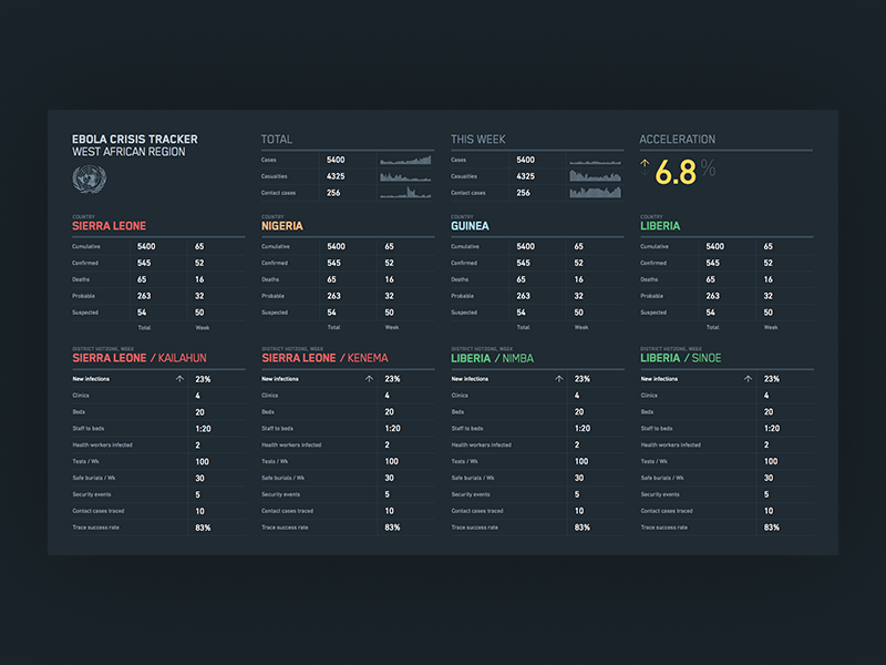 Ebola crisis tracker typesetting display user interface ui crisis tracker tabular data dashboard