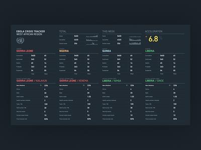 Ebola crisis tracker typesetting display user interface ui crisis tracker tabular data dashboard