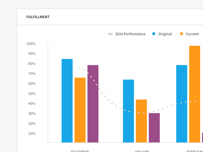 Bars quantitative forecast visualization months types time dates graph chart data bars