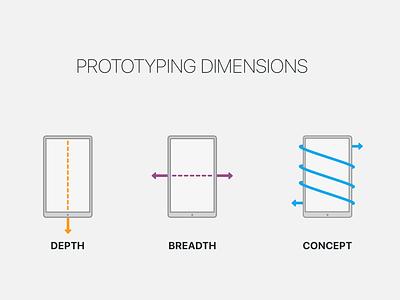 Prototype Dimensions presentation types prototype phone