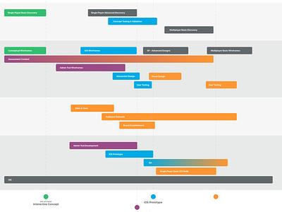 A roadmap diagram plan time chart gantt planning project timeline product map road roadmap