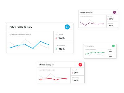 Partner Scorecards cards data visulization report ui linechart chart scorecard score