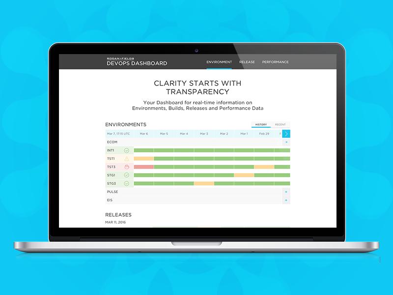 Dashboard Dribbble analytics data dashboard