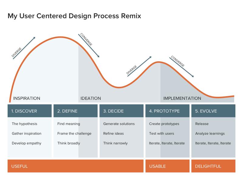 User Centered Design Process Remix ux process ucd user centered design