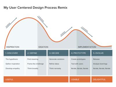 User Centered Design Process Remix