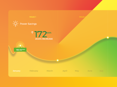 Power savings graph for energy app. graph design strong colors