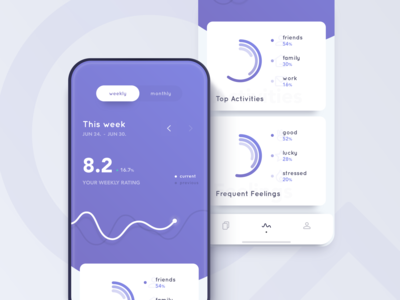 Reflectly Stats - Redesign