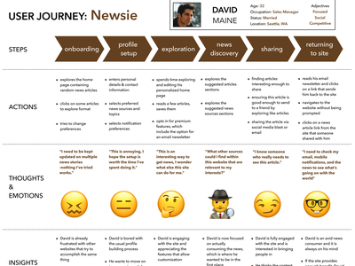 User Journey Map ux research ux design journey map user journey