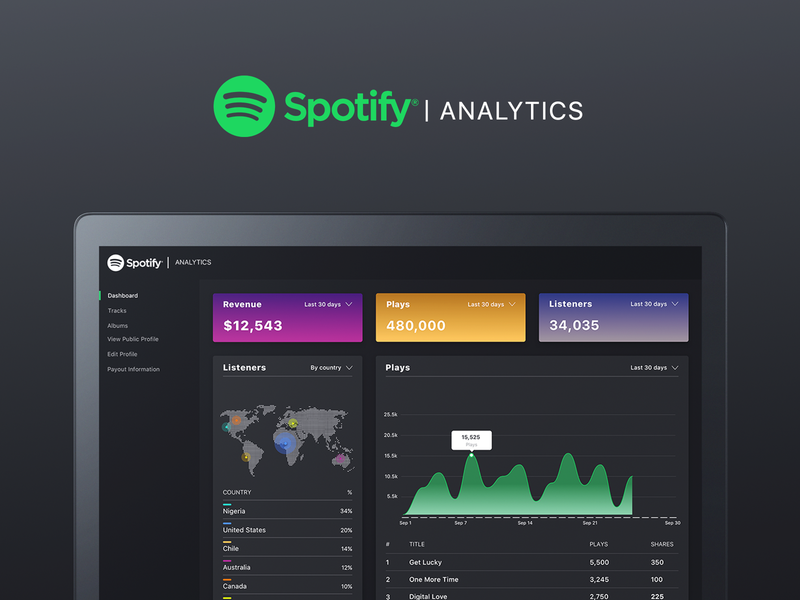 Spotify Analytics analytics dashboard design web dashboard spotify
