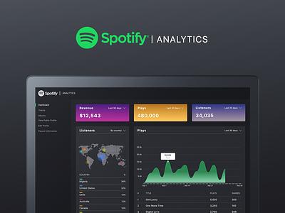 Spotify Analytics analytics dashboard design web dashboard spotify