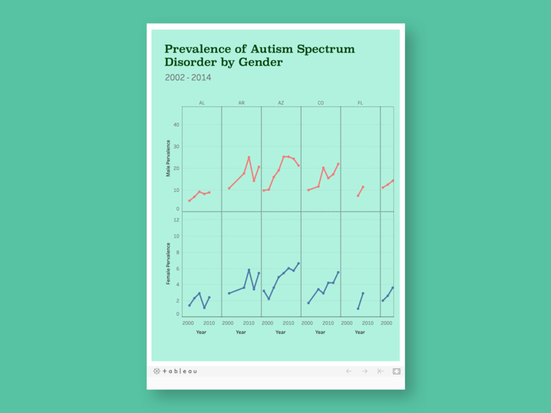 Prevalence of Autism Spectrum Disorder by Gender tableau data viz dataviz