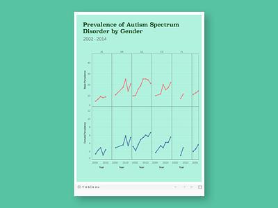 Prevalence of Autism Spectrum Disorder by Gender tableau data viz dataviz