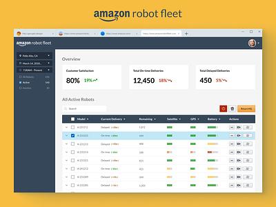 Amazon Robot Fleet Dashboard ui robot dashboard amazon