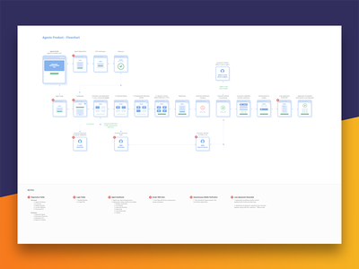 #5 - Affiliates Product Flowchart - CoinTribe sketch affiliates agents ux ui visual design wireframe prototype work flow user experience product flowchart