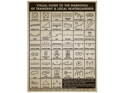 Visual Guide to Skateboard Markings Poster signs hobo technical illustration vintage poster markings skateboard