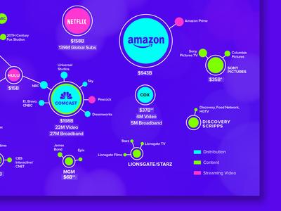 Media Landscape Infographic